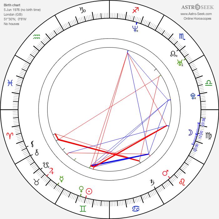 Julian Ovenden - Astrology Natal Birth Chart