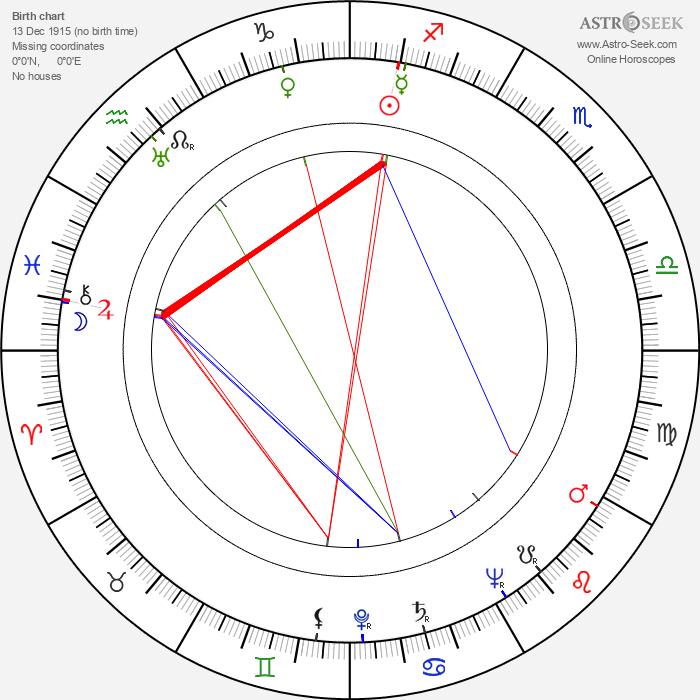 Julian Roffman - Astrology Natal Birth Chart