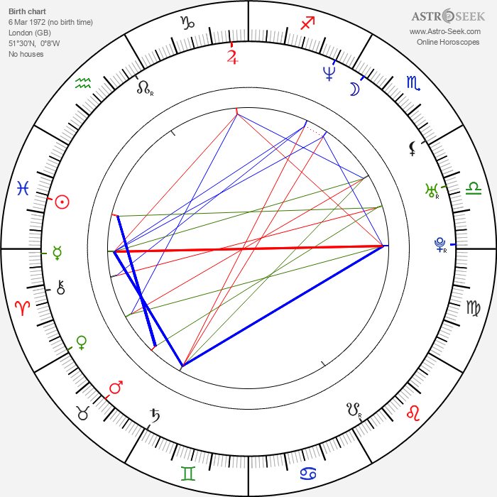 Julian Simpson - Astrology Natal Birth Chart