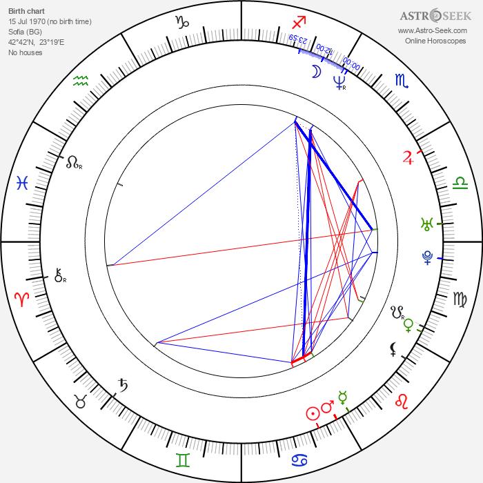 Julian Vergov - Astrology Natal Birth Chart