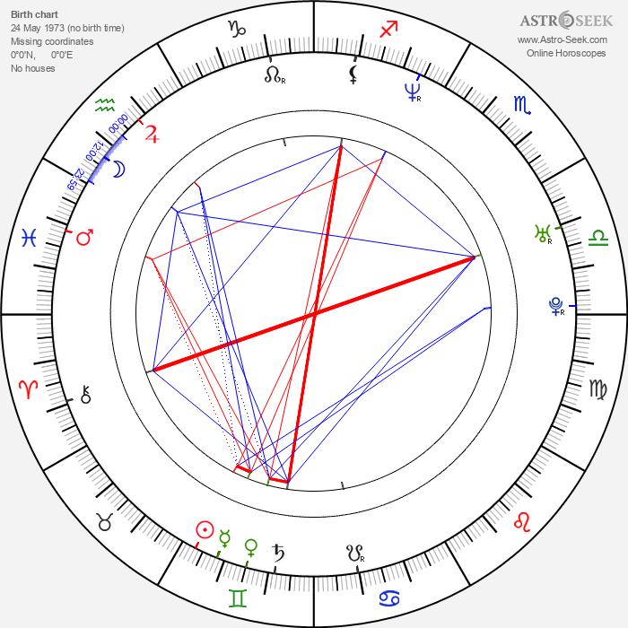 Julián Villagrán - Astrology Natal Birth Chart