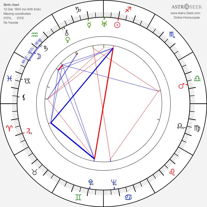 Julian West - Astrology Natal Birth Chart