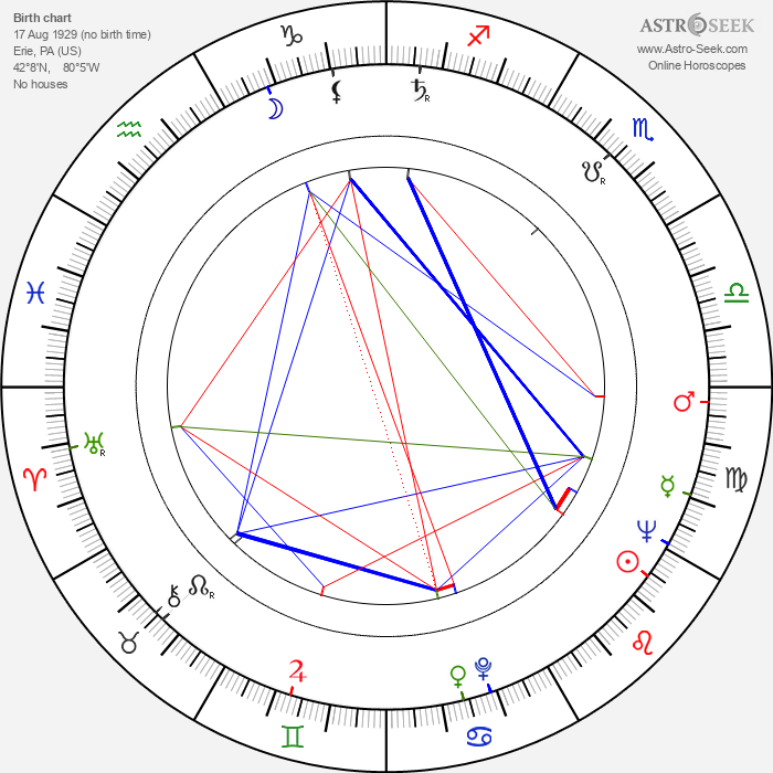 Julianna McCarthy - Astrology Natal Birth Chart