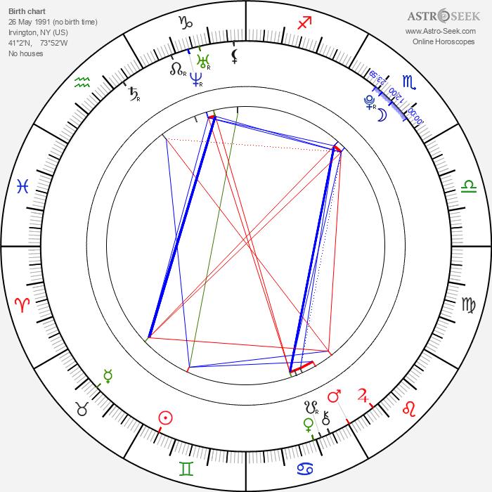 Julianna Rose Mauriello - Astrology Natal Birth Chart
