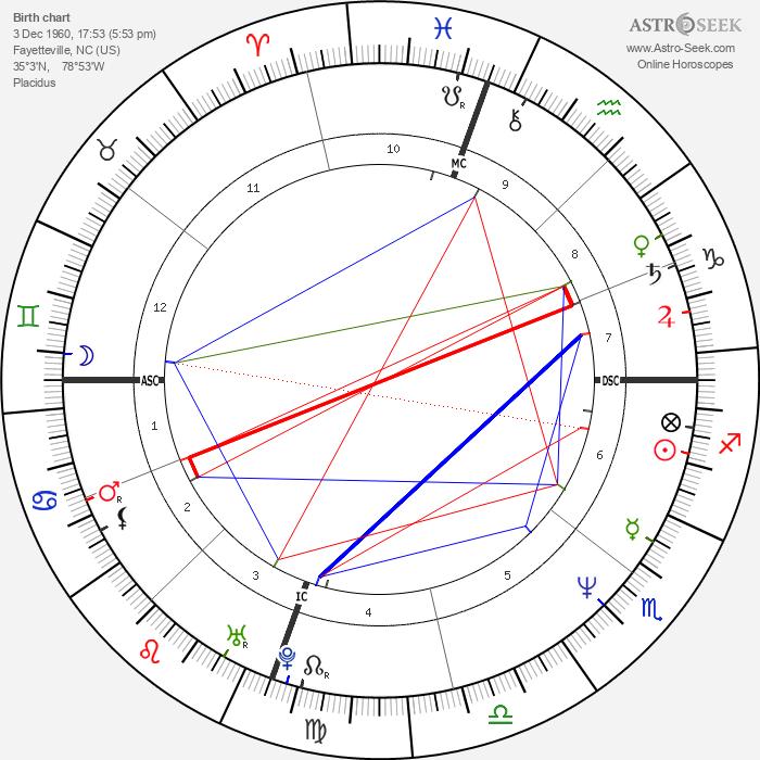 Julianne Moore - Astrology Natal Birth Chart