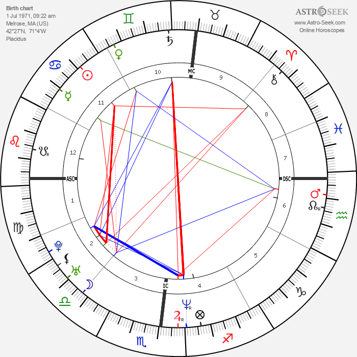Julianne Nicholson - Astrology Natal Birth Chart
