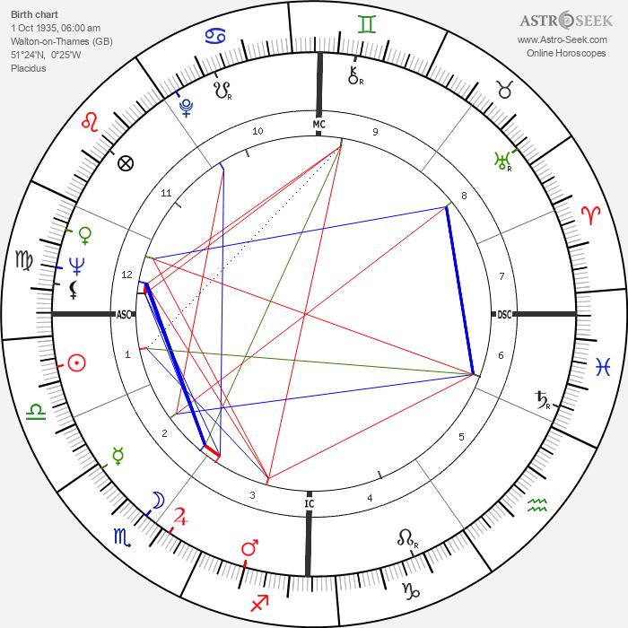 Julie Andrews - Astrology Natal Birth Chart