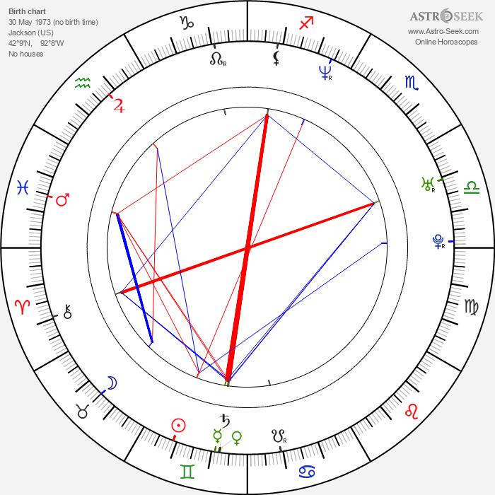Julie Atlas Muz - Astrology Natal Birth Chart