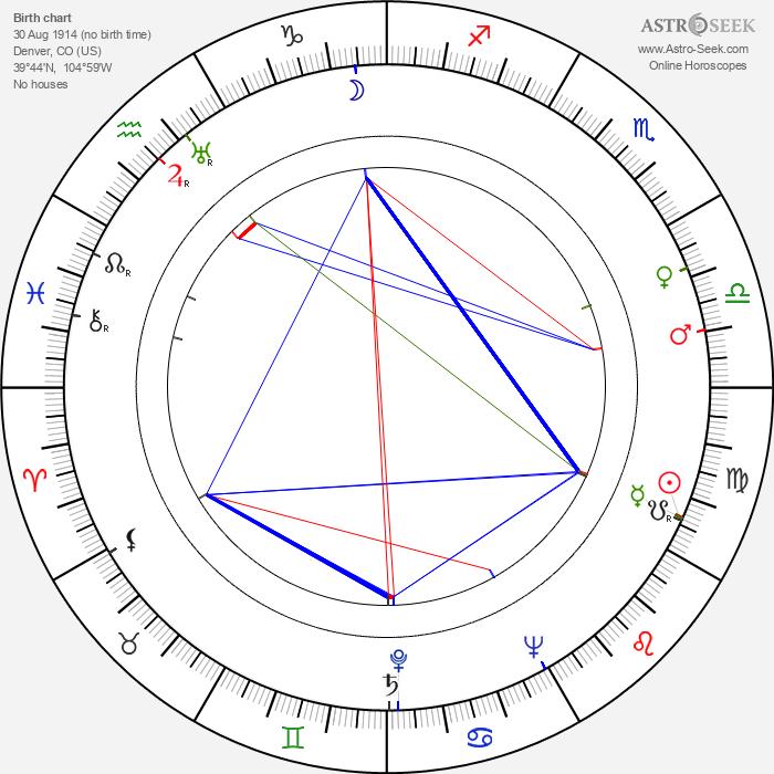 Julie Bishop - Astrology Natal Birth Chart