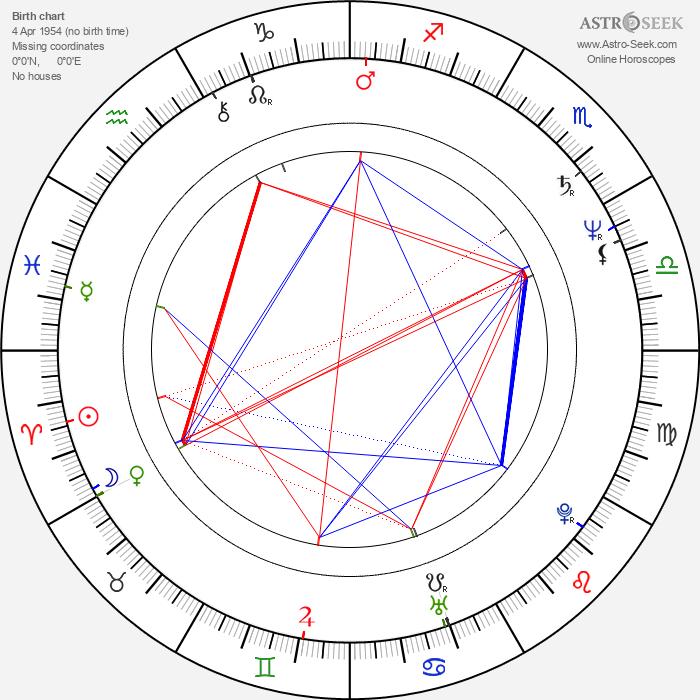 Julie Carmen - Astrology Natal Birth Chart