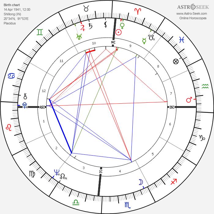 Julie Christie - Astrology Natal Birth Chart