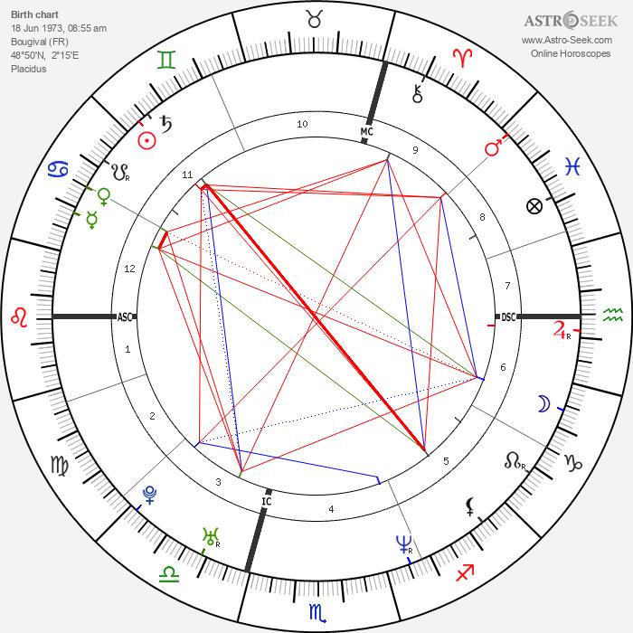 Julie Depardieu - Astrology Natal Birth Chart