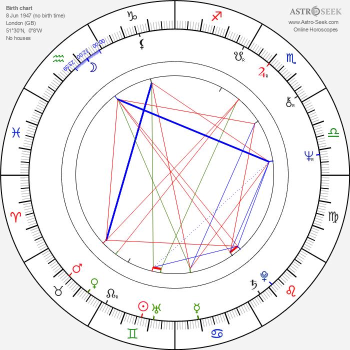 Julie Driscoll - Astrology Natal Birth Chart