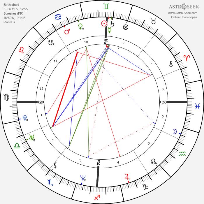 Julie Gayet - Astrology Natal Birth Chart