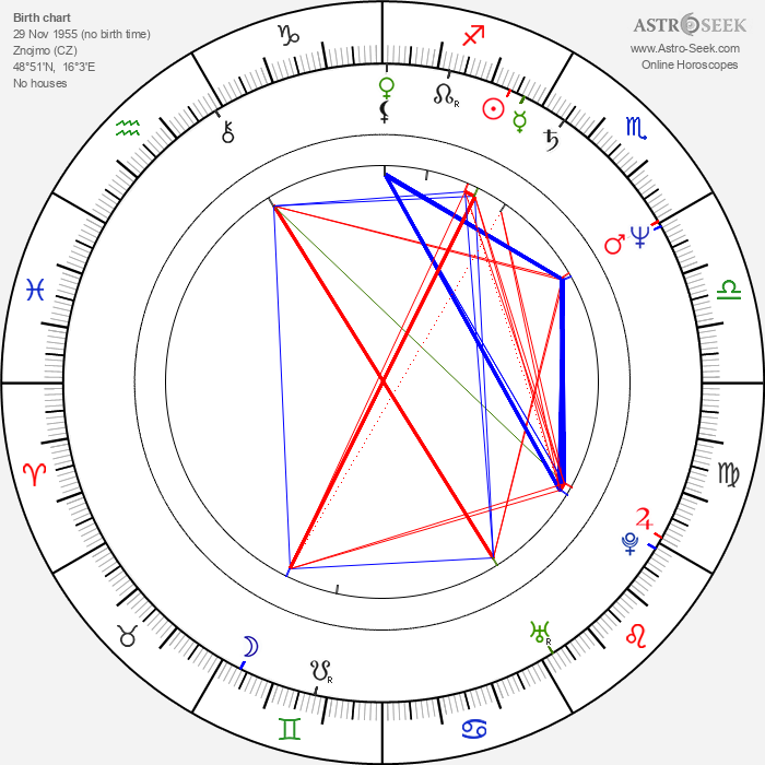 Julie Jurištová - Astrology Natal Birth Chart