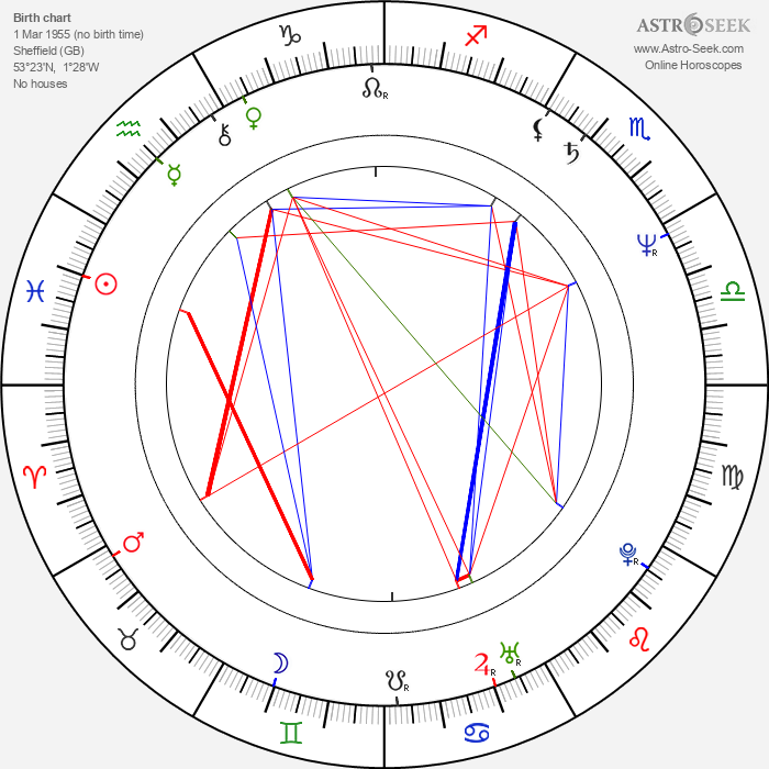Julie Lee - Astrology Natal Birth Chart