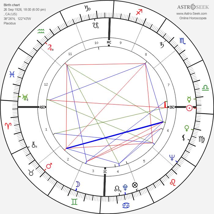 Julie London - Astrology Natal Birth Chart
