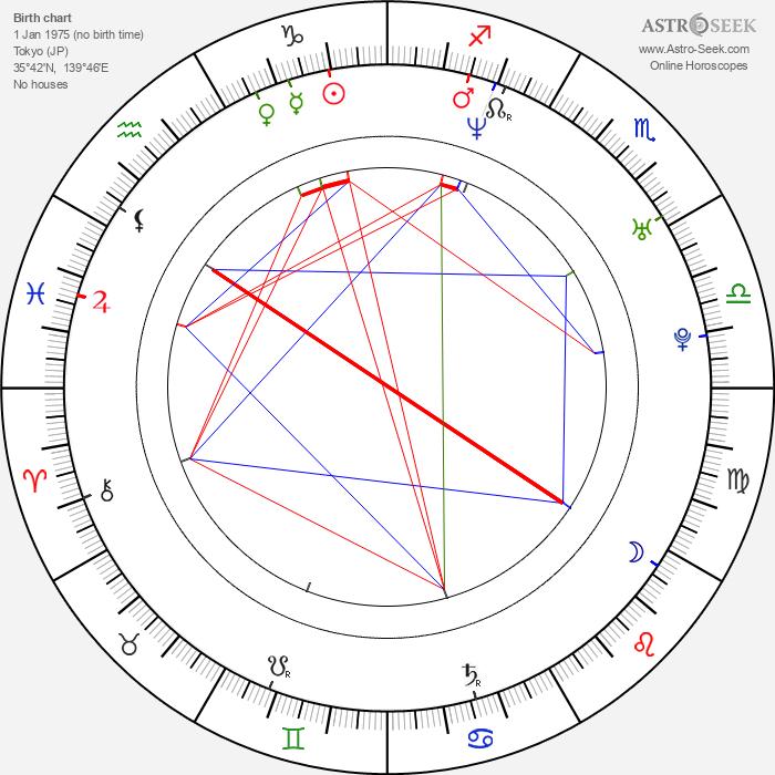 Julie Manase - Astrology Natal Birth Chart