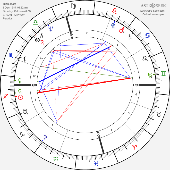Julie Medalie Heldman - Astrology Natal Birth Chart