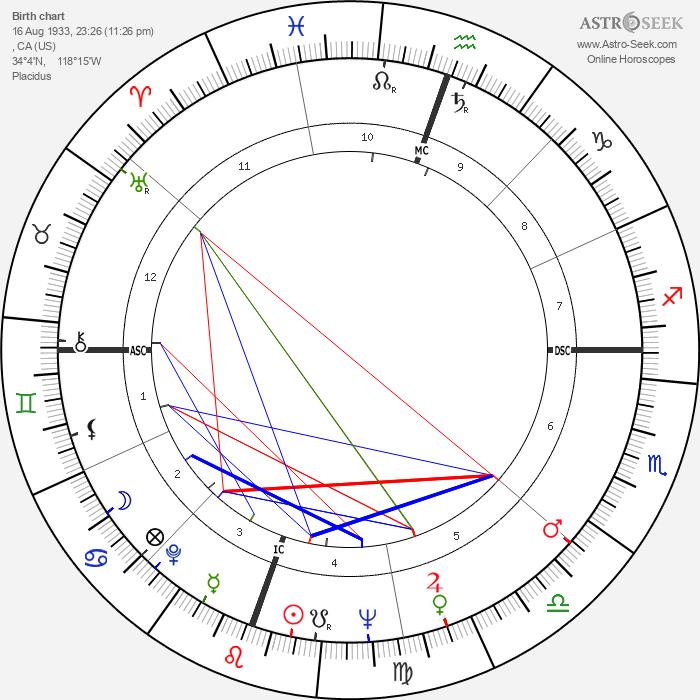 Julie Newmar - Astrology Natal Birth Chart