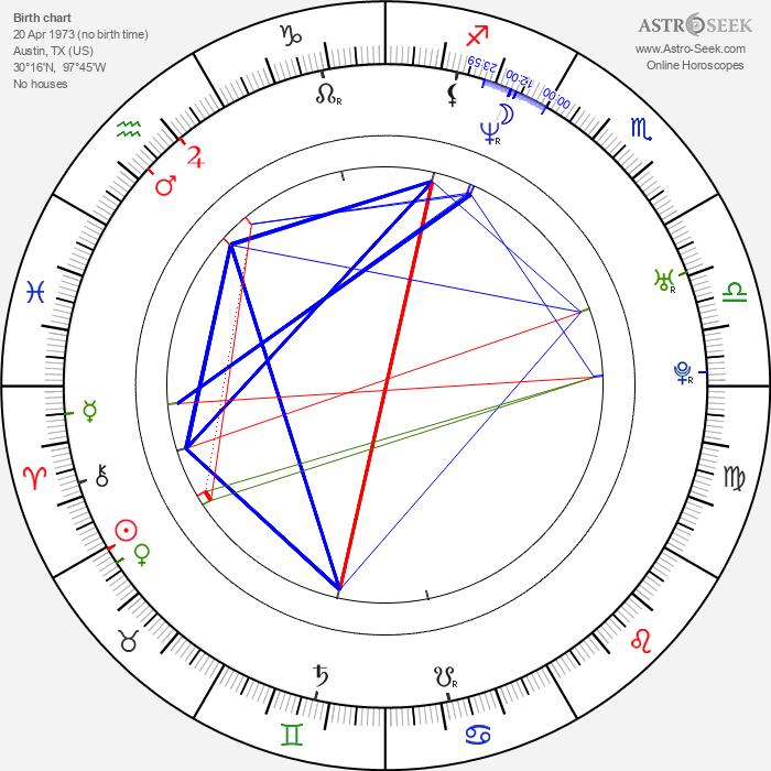 Julie Powell - Astrology Natal Birth Chart