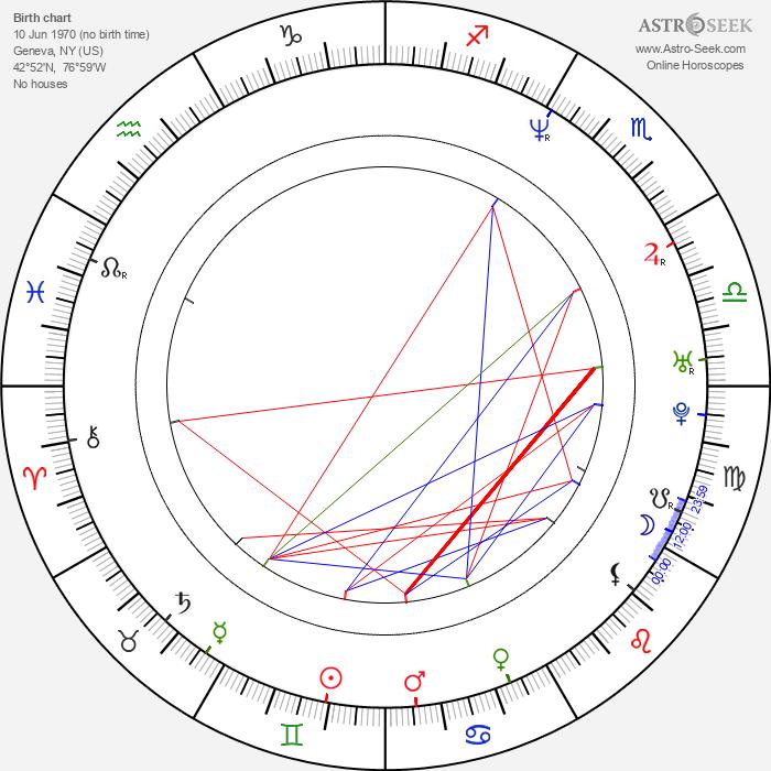 Julie St. Claire - Astrology Natal Birth Chart