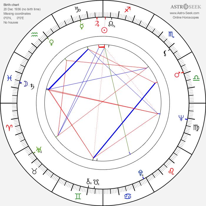 Julie Stevens - Astrology Natal Birth Chart
