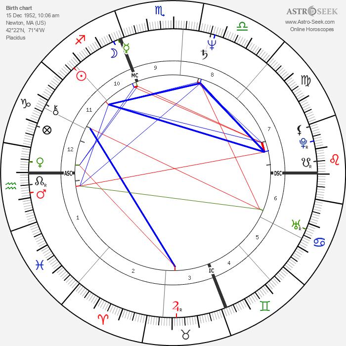 Julie Taymor - Astrology Natal Birth Chart