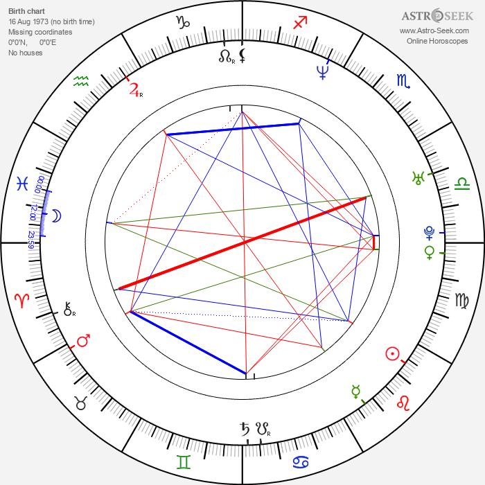 Julie Vysocká - Astrology Natal Birth Chart