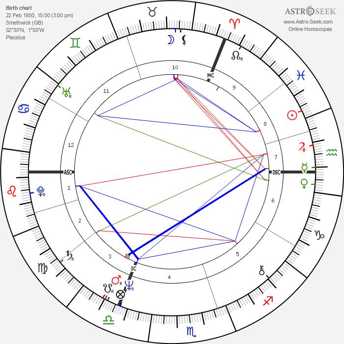 Julie Walters - Astrology Natal Birth Chart