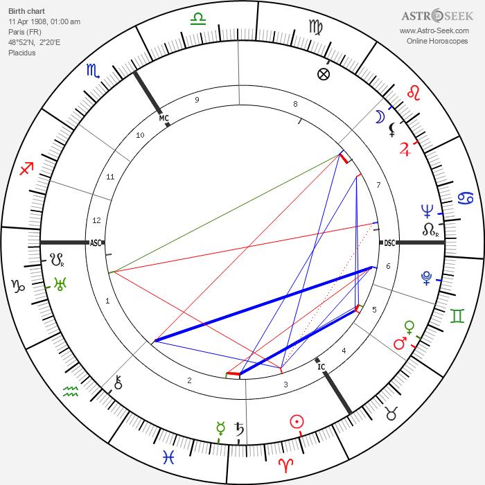 Julien Blanc - Astrology Natal Birth Chart