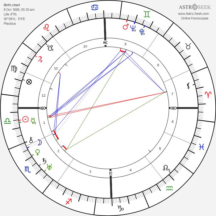 Julien Duvivier - Astrology Natal Birth Chart
