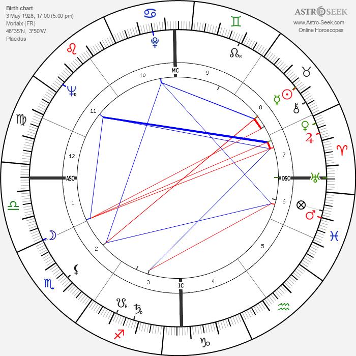 Julien Guiomar - Astrology Natal Birth Chart