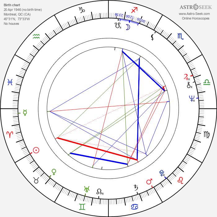 Julien Poulin - Astrology Natal Birth Chart