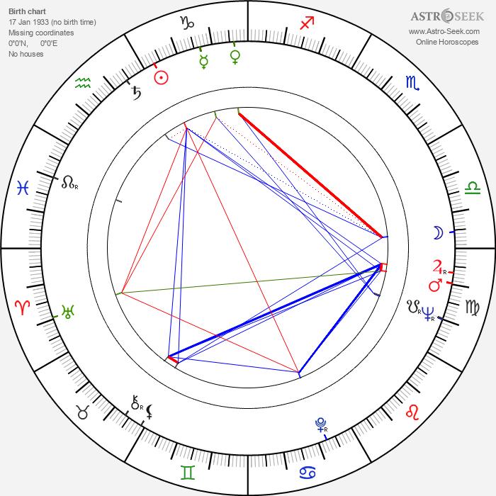 Julienne De Bruyn - Astrology Natal Birth Chart