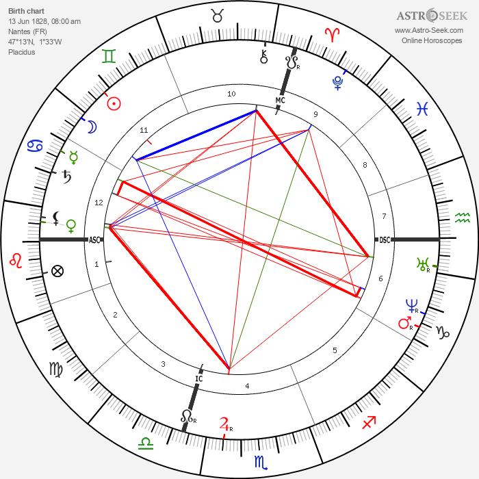 Julies-Elie Delaunay - Astrology Natal Birth Chart