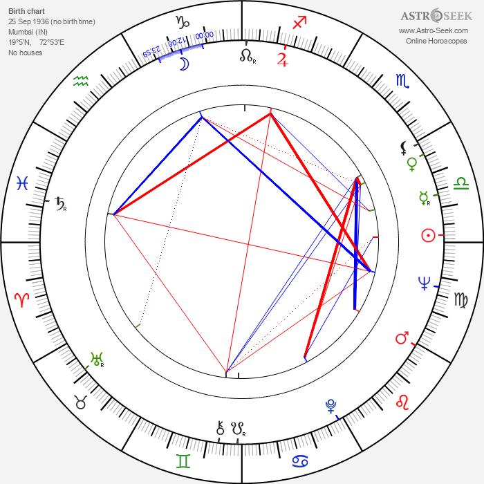 Juliet Prowse - Astrology Natal Birth Chart