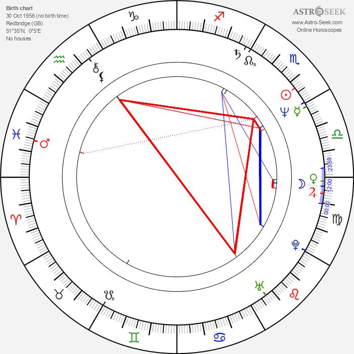 Juliet Stevenson - Astrology Natal Birth Chart