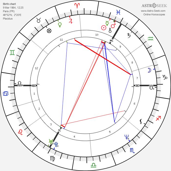 Juliette Binoche - Astrology Natal Birth Chart