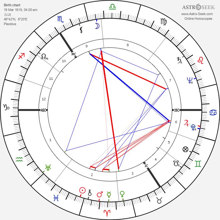 Juliette Faber - Astrology Natal Birth Chart
