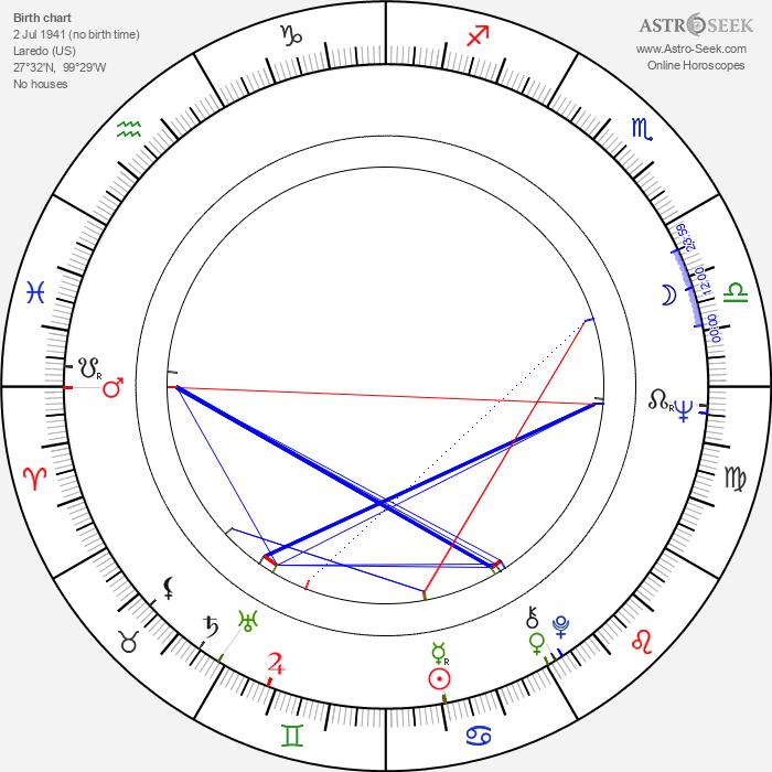 Julio A. Garcia - Astrology Natal Birth Chart