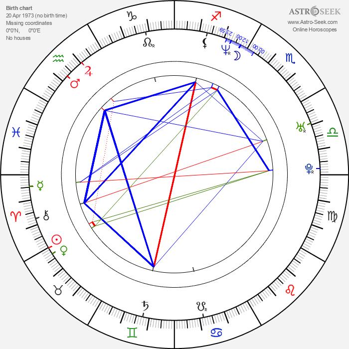 Julio Cesar Estrada - Astrology Natal Birth Chart