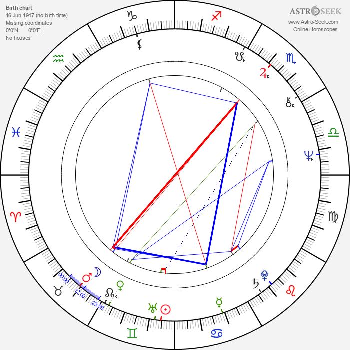 Júlio César - Astrology Natal Birth Chart
