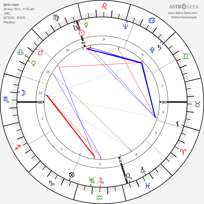 Julio Cortázar - Astrology Natal Birth Chart