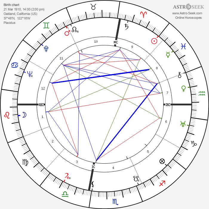Julio Gallo - Astrology Natal Birth Chart