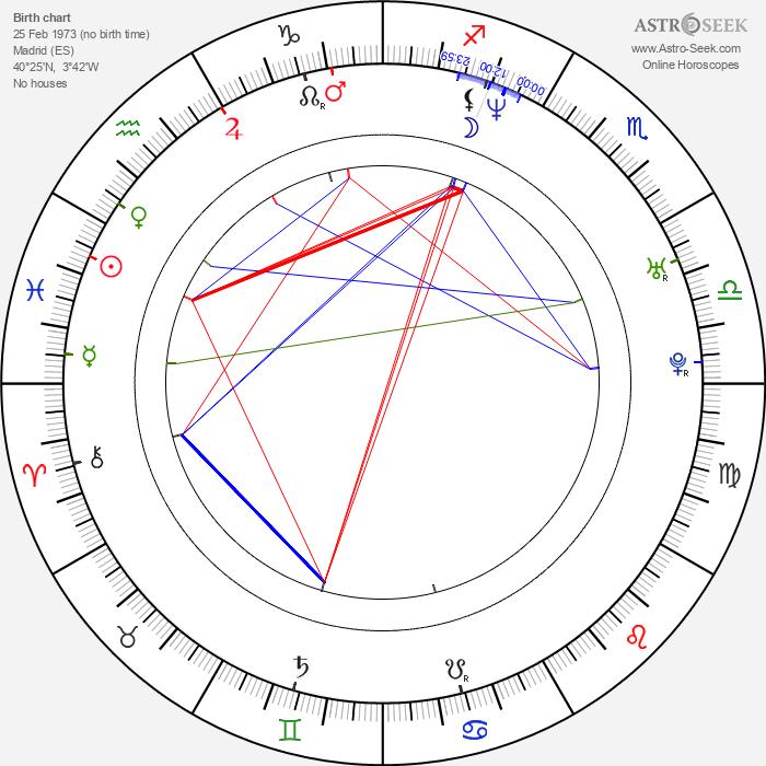 Julio Iglesias Jr. - Astrology Natal Birth Chart