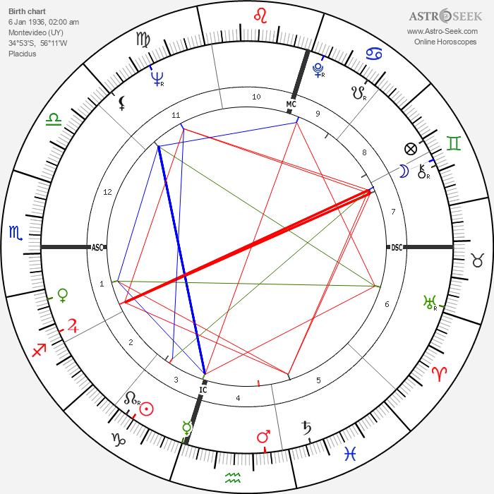 Julio Maria Sanguinetti - Astrology Natal Birth Chart