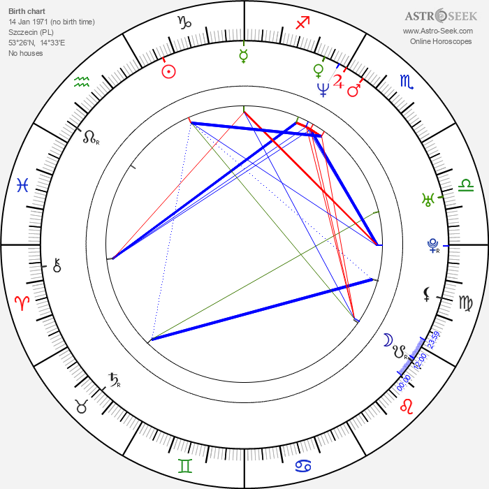 Julita Kozuszek-Borsuk - Astrology Natal Birth Chart