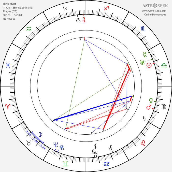 Julius Baťha - Astrology Natal Birth Chart