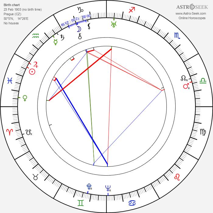 Julius Fučík - Astrology Natal Birth Chart